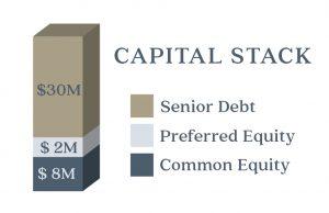 Preferred Equity - Presario Ventures